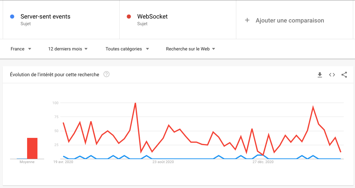 Google trend Server-Sent Events vs WebSockets